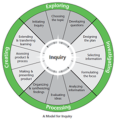 Model.for.Inquiry