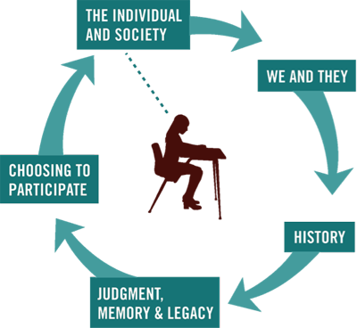 Facing History and Ourselves' Scope and Sequence approach to historical case studies