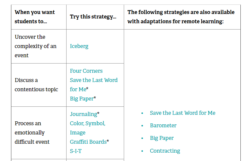 A screen capture of teaching strategies from the current events toolkit features ways to help students process emotionally difficult events using journalling, color, symbol image creation, graffiti boards and Sit